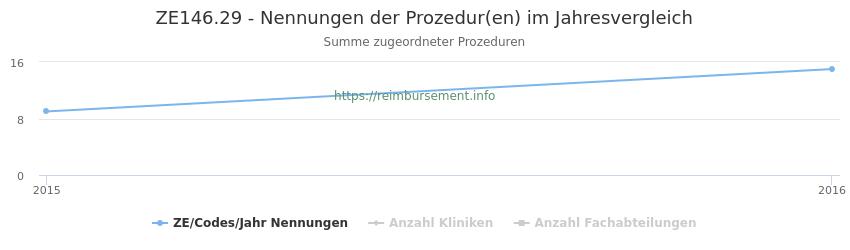 ZE146.29 Nennungen der Prozeduren und Anzahl der einsetzenden Kliniken, Fachabteilungen pro Jahr