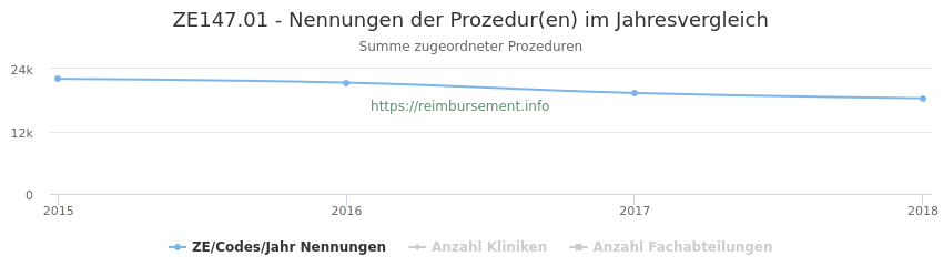 ZE147.01 Nennungen der Prozeduren und Anzahl der einsetzenden Kliniken, Fachabteilungen pro Jahr