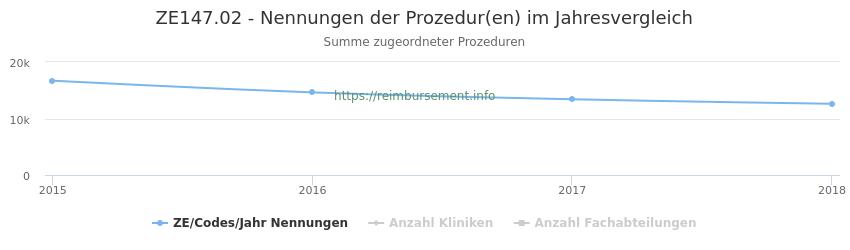 ZE147.02 Nennungen der Prozeduren und Anzahl der einsetzenden Kliniken, Fachabteilungen pro Jahr