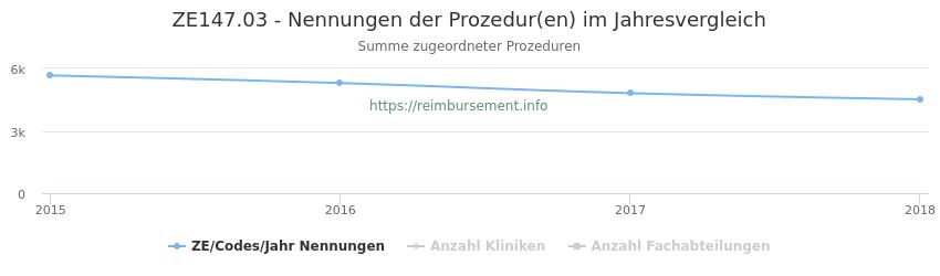 ZE147.03 Nennungen der Prozeduren und Anzahl der einsetzenden Kliniken, Fachabteilungen pro Jahr