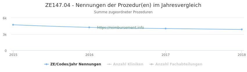 ZE147.04 Nennungen der Prozeduren und Anzahl der einsetzenden Kliniken, Fachabteilungen pro Jahr