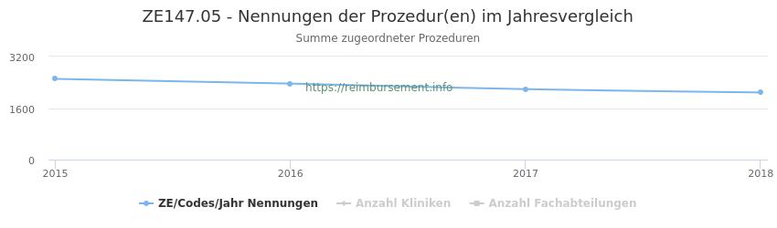 ZE147.05 Nennungen der Prozeduren und Anzahl der einsetzenden Kliniken, Fachabteilungen pro Jahr