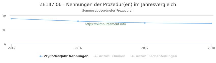 ZE147.06 Nennungen der Prozeduren und Anzahl der einsetzenden Kliniken, Fachabteilungen pro Jahr