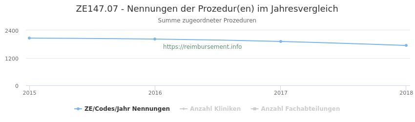 ZE147.07 Nennungen der Prozeduren und Anzahl der einsetzenden Kliniken, Fachabteilungen pro Jahr