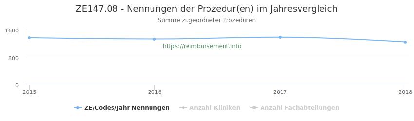 ZE147.08 Nennungen der Prozeduren und Anzahl der einsetzenden Kliniken, Fachabteilungen pro Jahr
