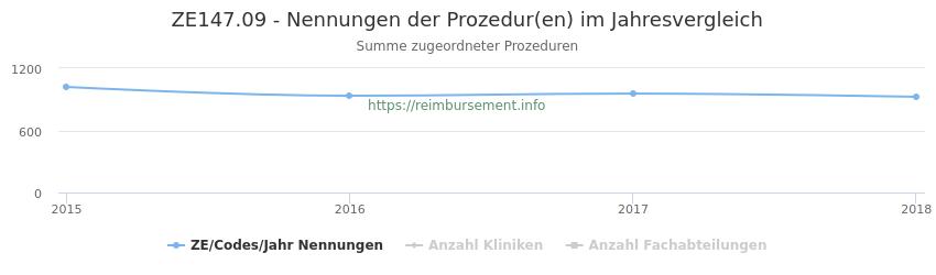 ZE147.09 Nennungen der Prozeduren und Anzahl der einsetzenden Kliniken, Fachabteilungen pro Jahr