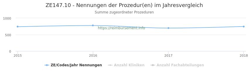 ZE147.10 Nennungen der Prozeduren und Anzahl der einsetzenden Kliniken, Fachabteilungen pro Jahr