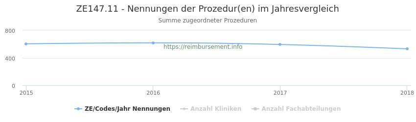 ZE147.11 Nennungen der Prozeduren und Anzahl der einsetzenden Kliniken, Fachabteilungen pro Jahr