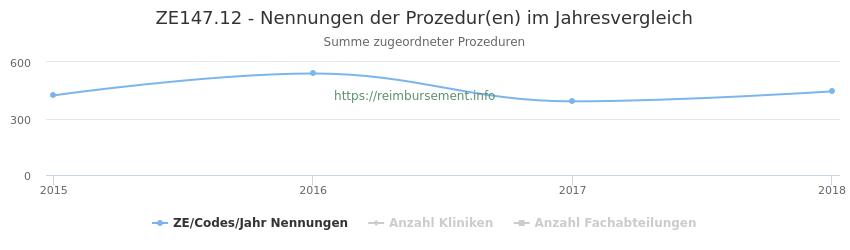 ZE147.12 Nennungen der Prozeduren und Anzahl der einsetzenden Kliniken, Fachabteilungen pro Jahr