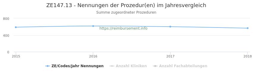 ZE147.13 Nennungen der Prozeduren und Anzahl der einsetzenden Kliniken, Fachabteilungen pro Jahr