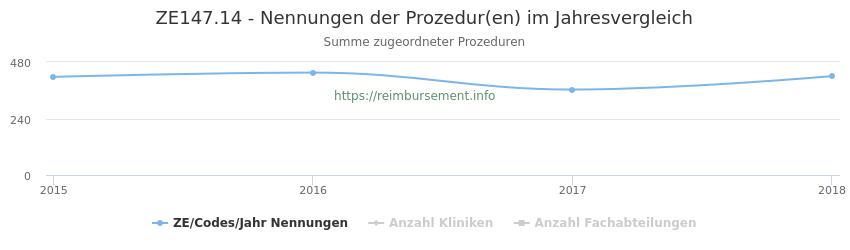 ZE147.14 Nennungen der Prozeduren und Anzahl der einsetzenden Kliniken, Fachabteilungen pro Jahr