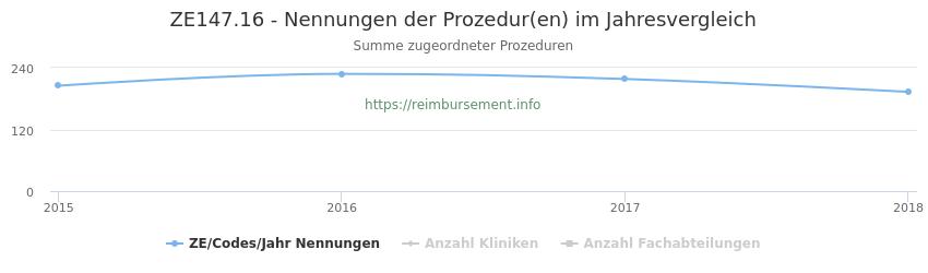 ZE147.16 Nennungen der Prozeduren und Anzahl der einsetzenden Kliniken, Fachabteilungen pro Jahr