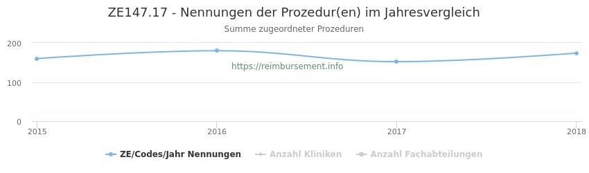 ZE147.17 Nennungen der Prozeduren und Anzahl der einsetzenden Kliniken, Fachabteilungen pro Jahr