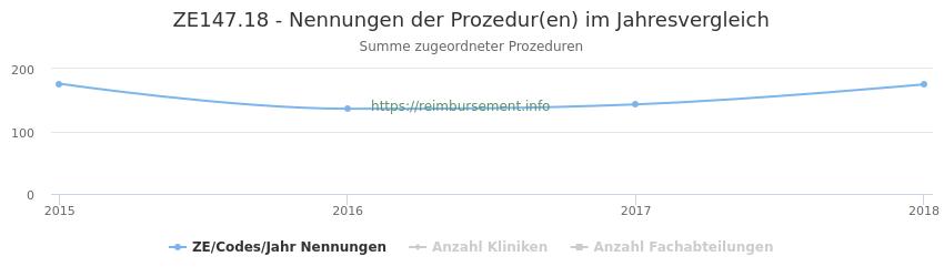 ZE147.18 Nennungen der Prozeduren und Anzahl der einsetzenden Kliniken, Fachabteilungen pro Jahr
