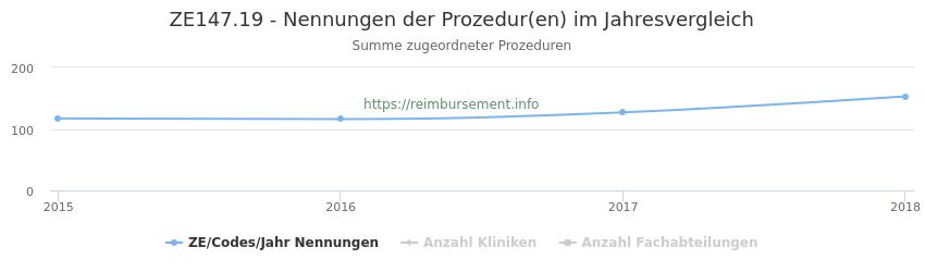 ZE147.19 Nennungen der Prozeduren und Anzahl der einsetzenden Kliniken, Fachabteilungen pro Jahr