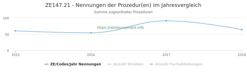 ZE147.21 Nennungen der Prozeduren und Anzahl der einsetzenden Kliniken, Fachabteilungen pro Jahr