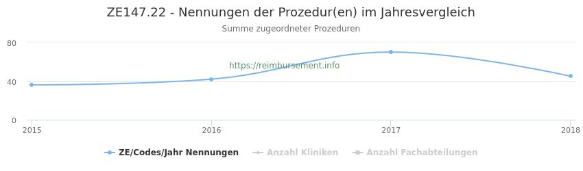 ZE147.22 Nennungen der Prozeduren und Anzahl der einsetzenden Kliniken, Fachabteilungen pro Jahr