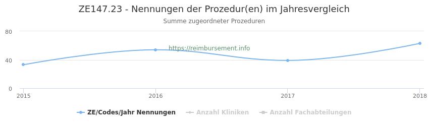 ZE147.23 Nennungen der Prozeduren und Anzahl der einsetzenden Kliniken, Fachabteilungen pro Jahr