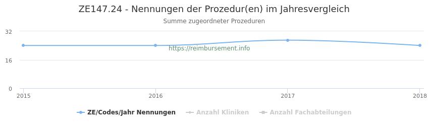 ZE147.24 Nennungen der Prozeduren und Anzahl der einsetzenden Kliniken, Fachabteilungen pro Jahr