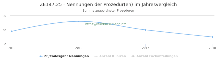 ZE147.25 Nennungen der Prozeduren und Anzahl der einsetzenden Kliniken, Fachabteilungen pro Jahr