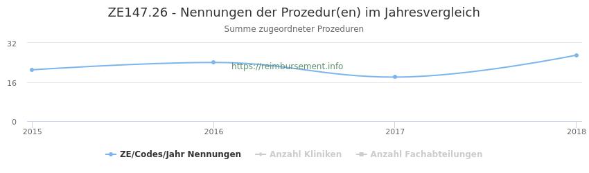 ZE147.26 Nennungen der Prozeduren und Anzahl der einsetzenden Kliniken, Fachabteilungen pro Jahr
