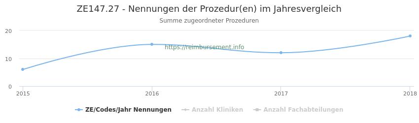 ZE147.27 Nennungen der Prozeduren und Anzahl der einsetzenden Kliniken, Fachabteilungen pro Jahr