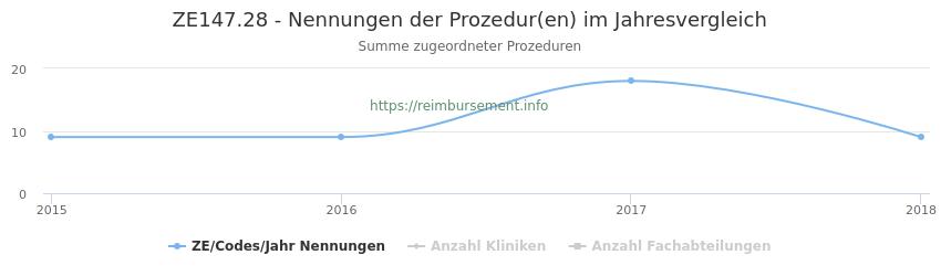 ZE147.28 Nennungen der Prozeduren und Anzahl der einsetzenden Kliniken, Fachabteilungen pro Jahr