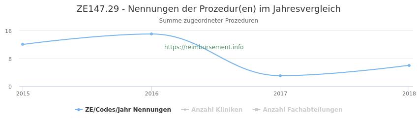 ZE147.29 Nennungen der Prozeduren und Anzahl der einsetzenden Kliniken, Fachabteilungen pro Jahr
