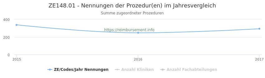 ZE148.01 Nennungen der Prozeduren und Anzahl der einsetzenden Kliniken, Fachabteilungen pro Jahr