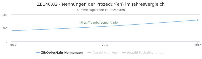ZE148.02 Nennungen der Prozeduren und Anzahl der einsetzenden Kliniken, Fachabteilungen pro Jahr