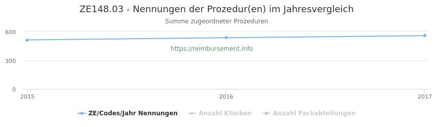 ZE148.03 Nennungen der Prozeduren und Anzahl der einsetzenden Kliniken, Fachabteilungen pro Jahr