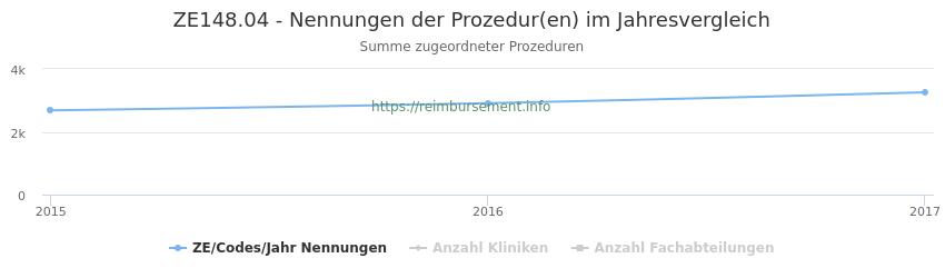 ZE148.04 Nennungen der Prozeduren und Anzahl der einsetzenden Kliniken, Fachabteilungen pro Jahr