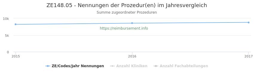 ZE148.05 Nennungen der Prozeduren und Anzahl der einsetzenden Kliniken, Fachabteilungen pro Jahr