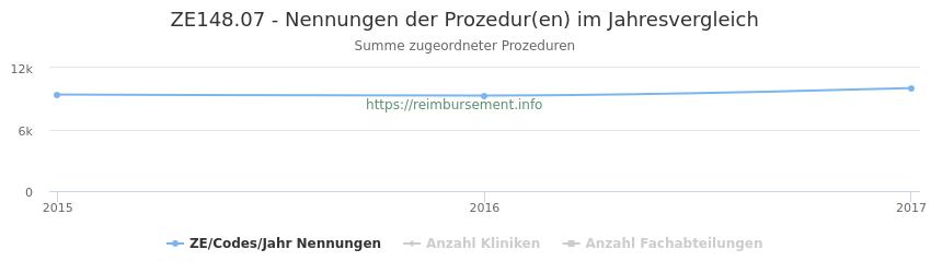 ZE148.07 Nennungen der Prozeduren und Anzahl der einsetzenden Kliniken, Fachabteilungen pro Jahr