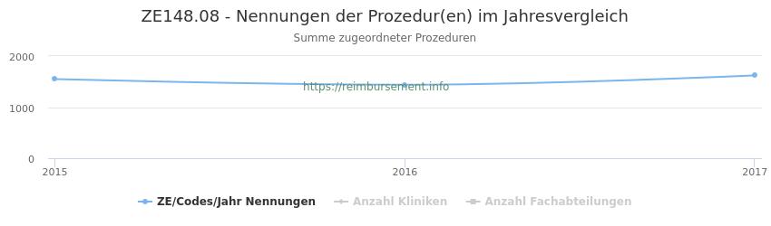 ZE148.08 Nennungen der Prozeduren und Anzahl der einsetzenden Kliniken, Fachabteilungen pro Jahr
