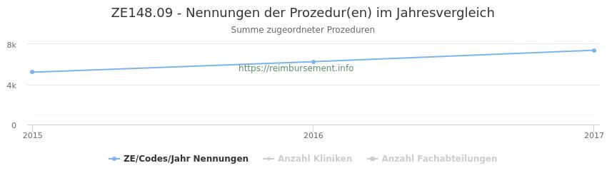 ZE148.09 Nennungen der Prozeduren und Anzahl der einsetzenden Kliniken, Fachabteilungen pro Jahr