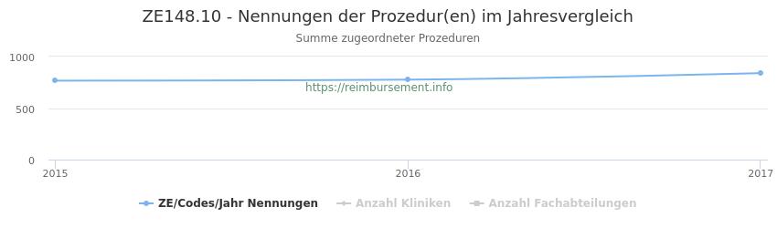 ZE148.10 Nennungen der Prozeduren und Anzahl der einsetzenden Kliniken, Fachabteilungen pro Jahr