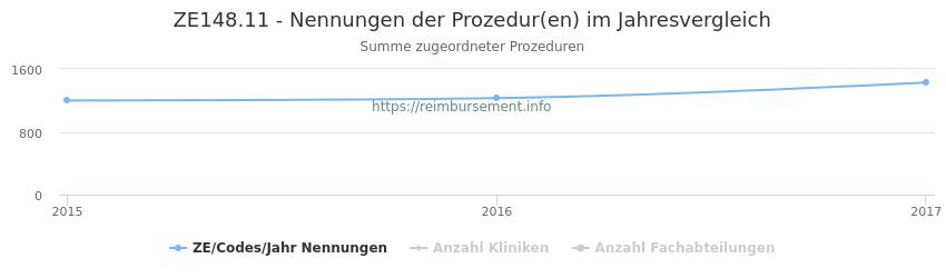 ZE148.11 Nennungen der Prozeduren und Anzahl der einsetzenden Kliniken, Fachabteilungen pro Jahr