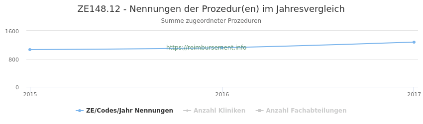 ZE148.12 Nennungen der Prozeduren und Anzahl der einsetzenden Kliniken, Fachabteilungen pro Jahr