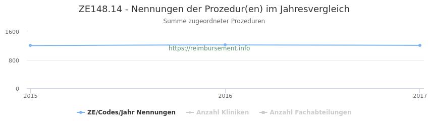 ZE148.14 Nennungen der Prozeduren und Anzahl der einsetzenden Kliniken, Fachabteilungen pro Jahr