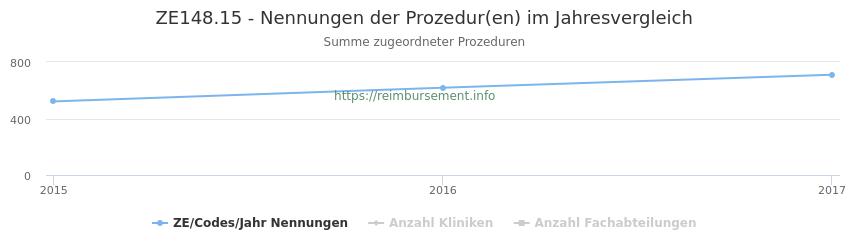 ZE148.15 Nennungen der Prozeduren und Anzahl der einsetzenden Kliniken, Fachabteilungen pro Jahr