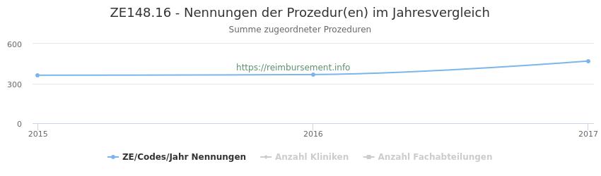 ZE148.16 Nennungen der Prozeduren und Anzahl der einsetzenden Kliniken, Fachabteilungen pro Jahr