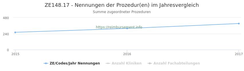 ZE148.17 Nennungen der Prozeduren und Anzahl der einsetzenden Kliniken, Fachabteilungen pro Jahr
