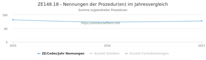 ZE148.18 Nennungen der Prozeduren und Anzahl der einsetzenden Kliniken, Fachabteilungen pro Jahr