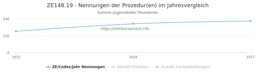 ZE148.19 Nennungen der Prozeduren und Anzahl der einsetzenden Kliniken, Fachabteilungen pro Jahr