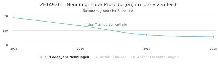 ZE149.01 Nennungen der Prozeduren und Anzahl der einsetzenden Kliniken, Fachabteilungen pro Jahr