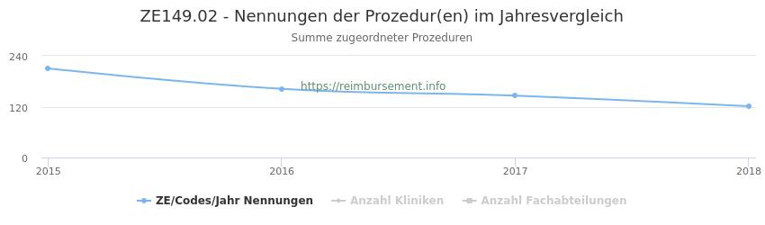 ZE149.02 Nennungen der Prozeduren und Anzahl der einsetzenden Kliniken, Fachabteilungen pro Jahr