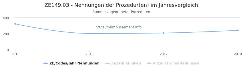 ZE149.03 Nennungen der Prozeduren und Anzahl der einsetzenden Kliniken, Fachabteilungen pro Jahr