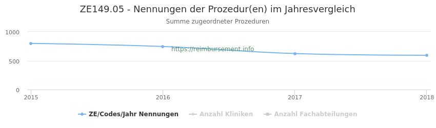ZE149.05 Nennungen der Prozeduren und Anzahl der einsetzenden Kliniken, Fachabteilungen pro Jahr