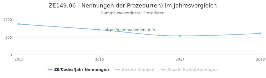 ZE149.06 Nennungen der Prozeduren und Anzahl der einsetzenden Kliniken, Fachabteilungen pro Jahr